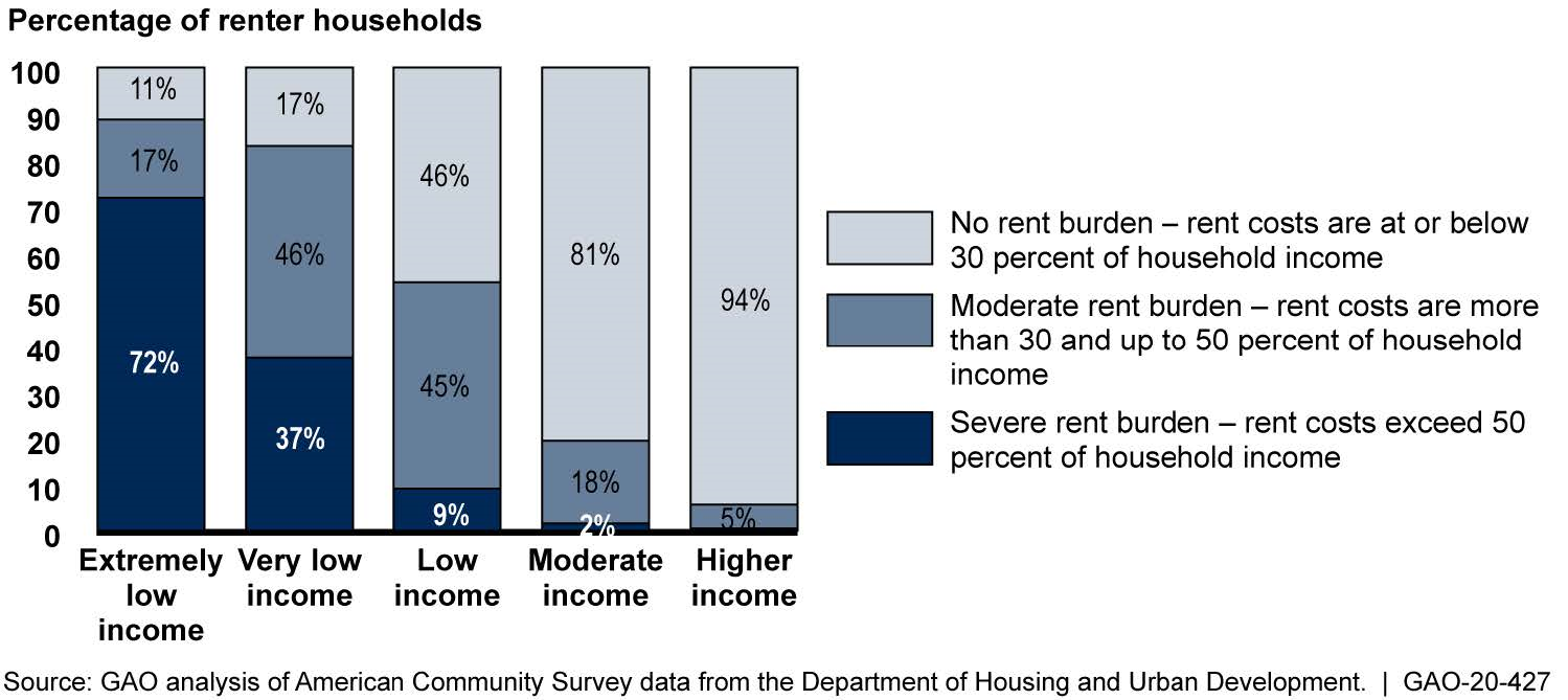 Estimated Percentage of Renter Households with Rent Burdens by Income in 2017