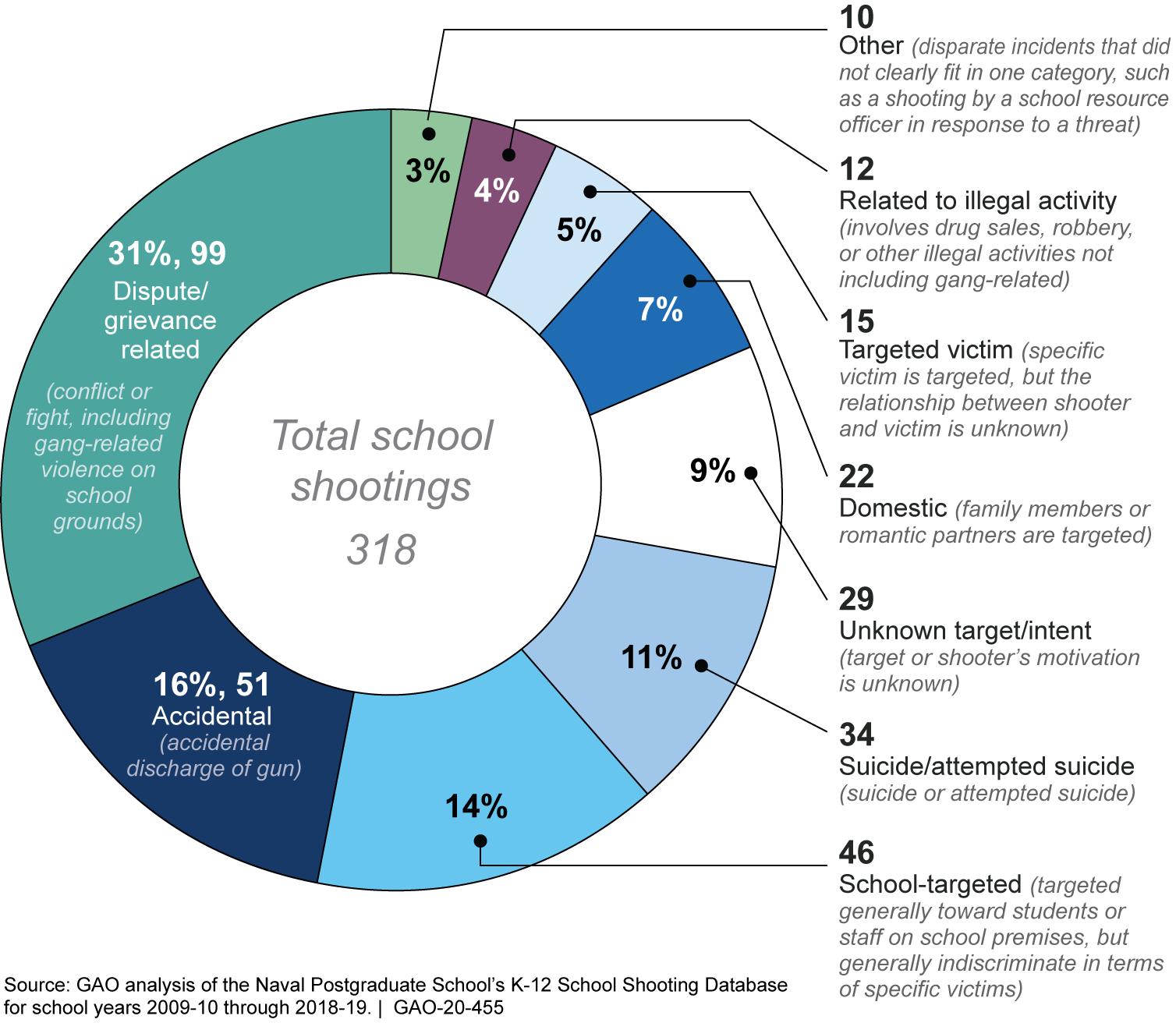 K-12 School Shootings by Kind, School Years 2009-10 through 2018-19