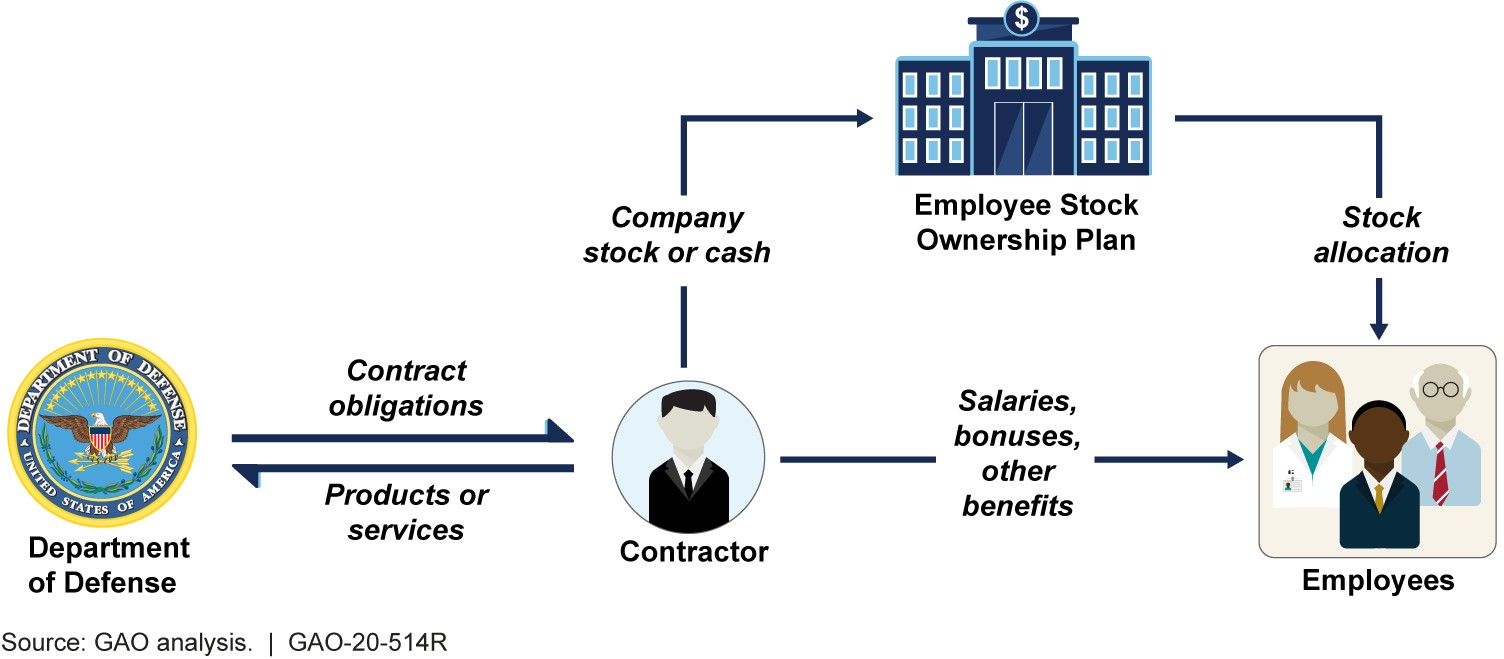 Figure: Department of Defense Contracting with Companies that Have Employee Stock Ownership Plans