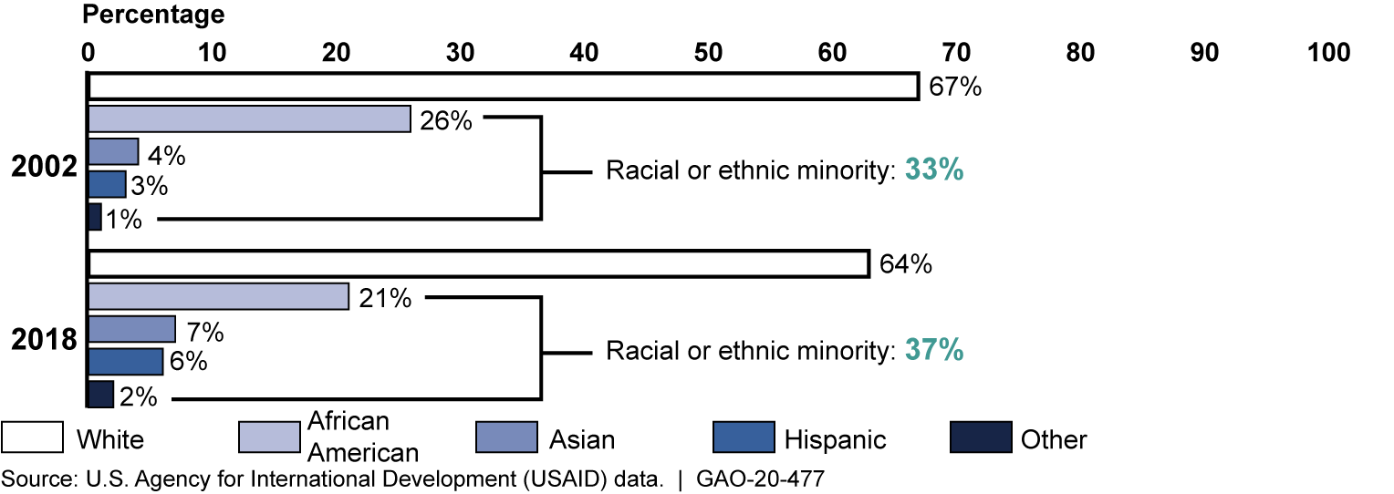 Racial or Ethnic Groups in USAID's Workforce in Fiscal Years 2002 and 2018