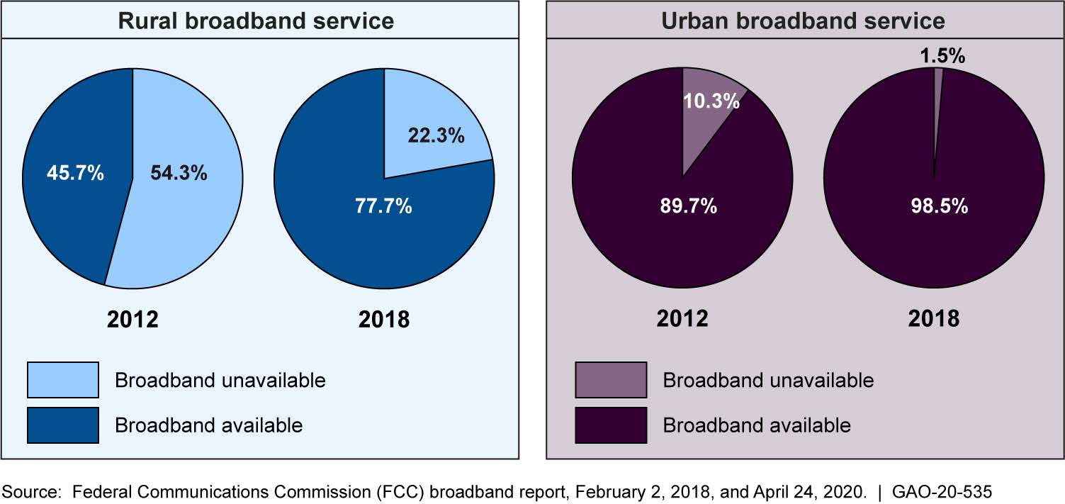 Comparison of Fixed Broadband Availability in Rural and Urban Areas at the Speed of 25 Megabits per Second (Mbps) Upload and 3 Mbps Download, 2012 and 2018