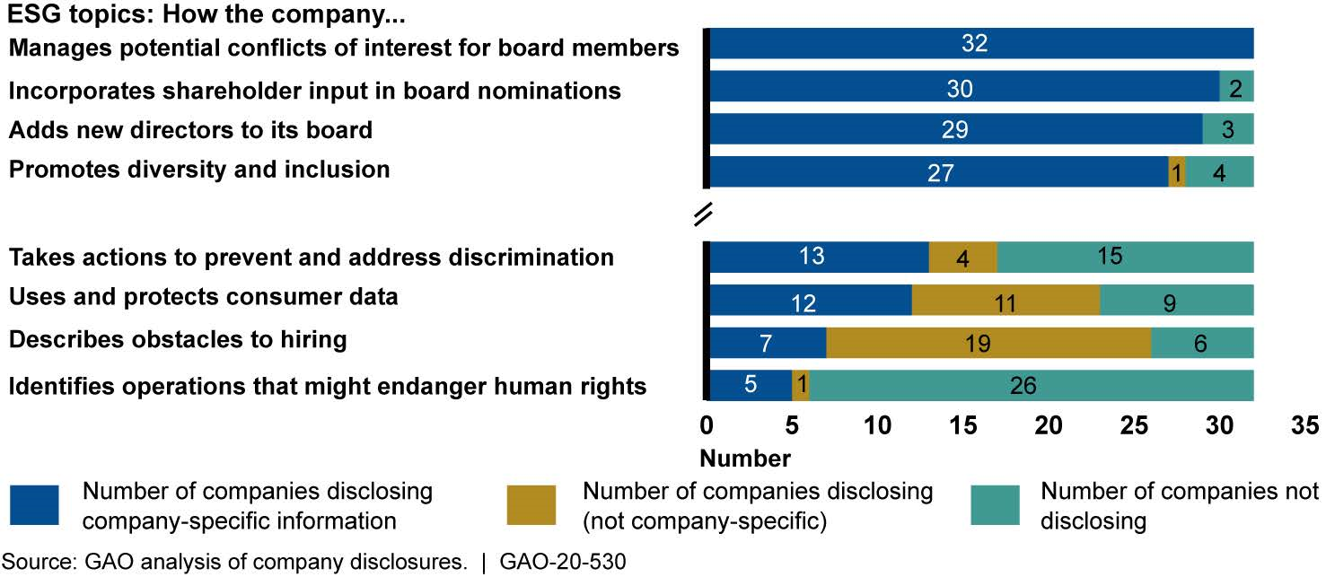 The Four Environmental, Social, and Governance (ESG) Disclosure Topics GAO Reviewed with the Most and Least Company-Specific Disclosures, Generally Covering Data from 2018