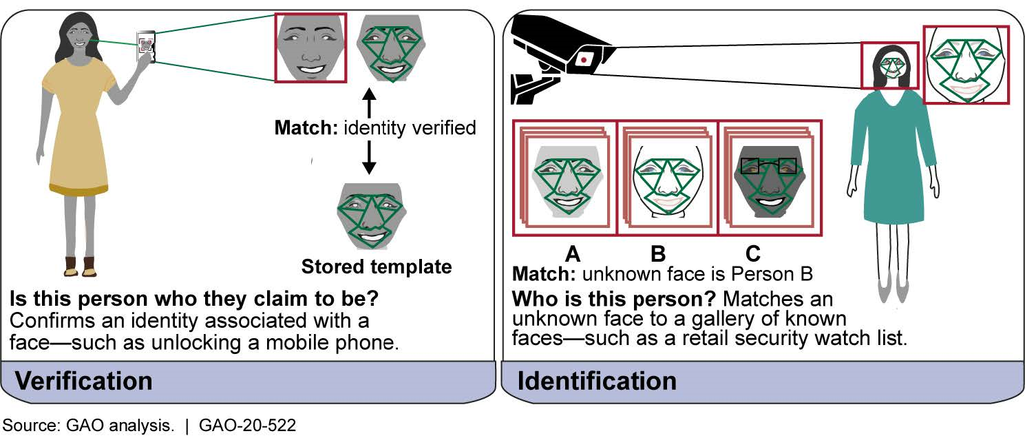 Functions of Facial Recognition Technology
