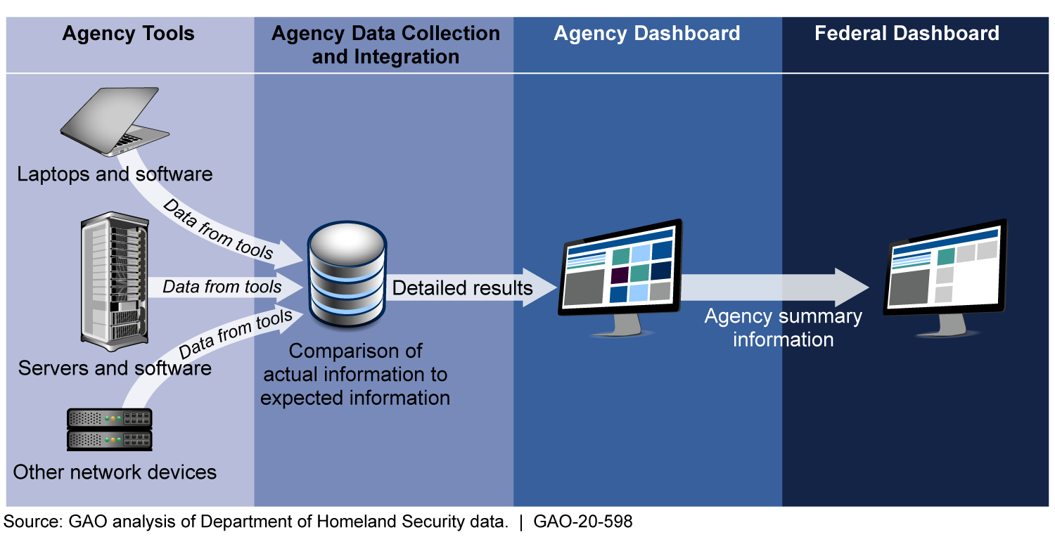 Continuous Diagnostics and Mitigation Program Data Flow from Agencies to the Federal Dashboard