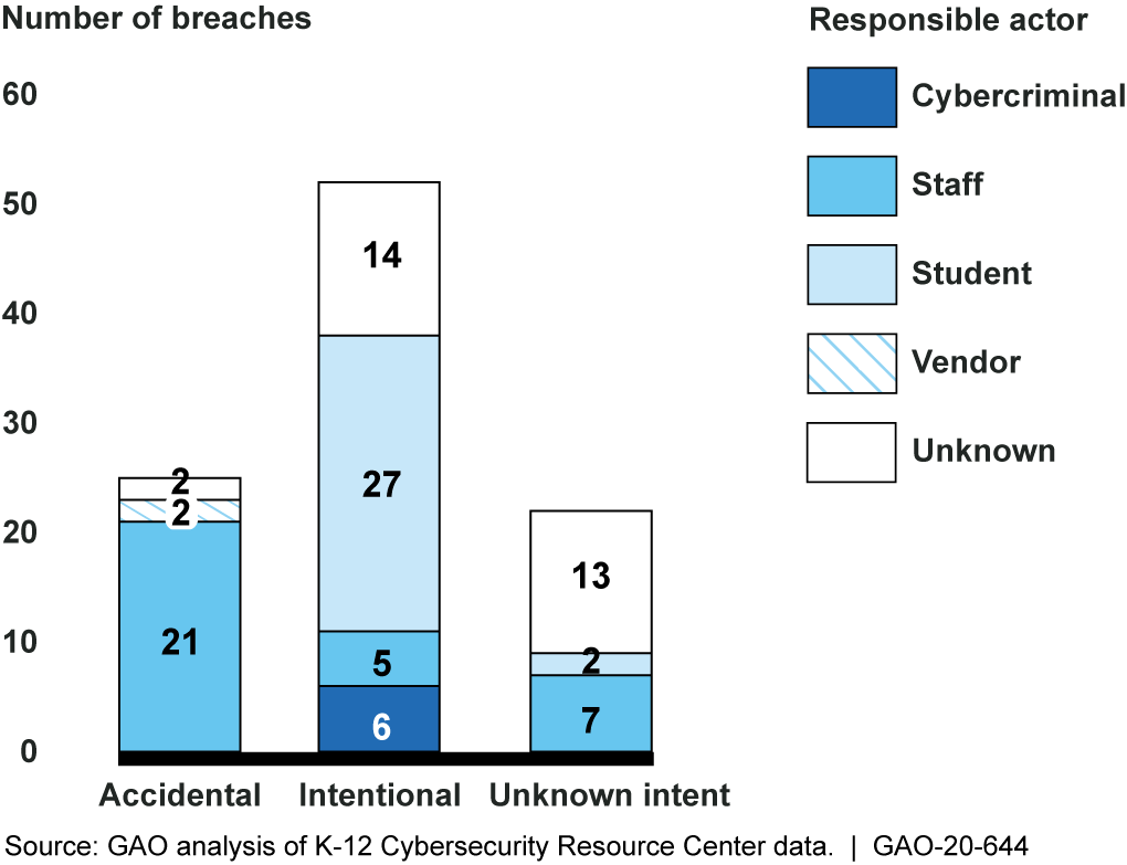 Responsible Actor and Intent of Reported K-12 Student Data Breaches, July 1, 2016-May 5, 2020
