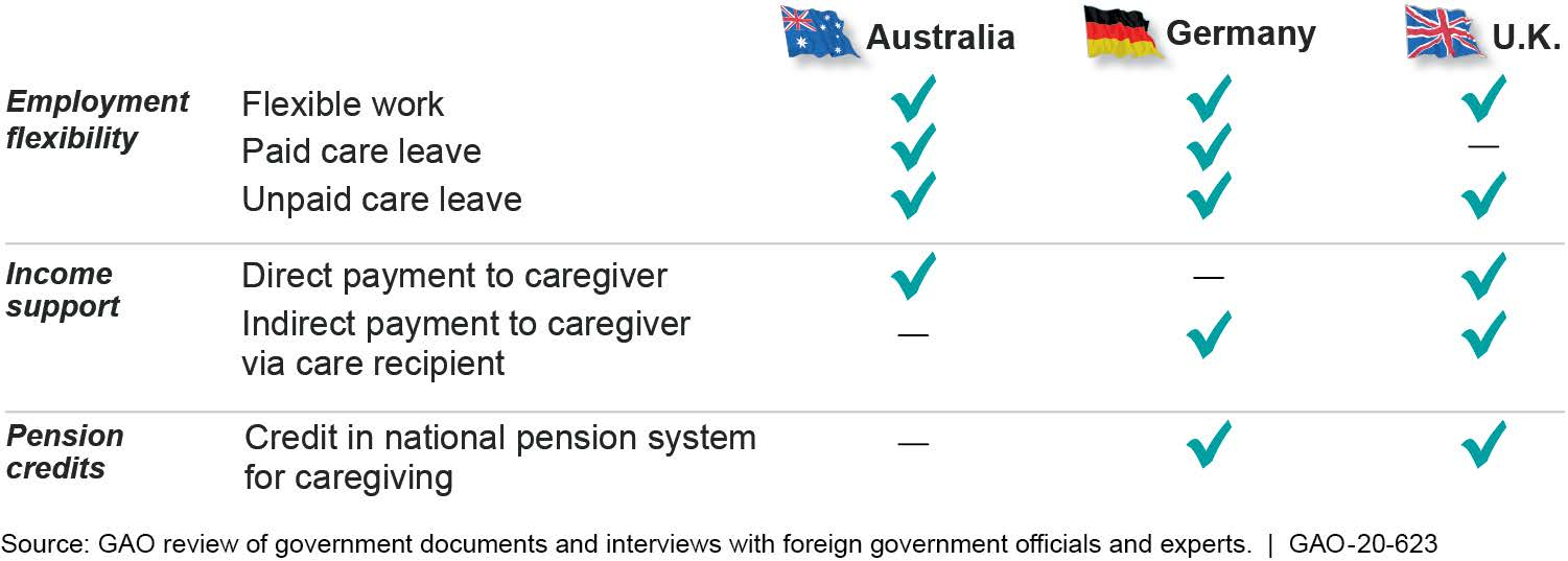 Other Countries' Policies to Support Caregivers