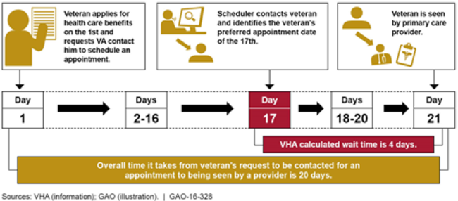 Illustration of How the Time It Takes a Veteran to See a Provider May Differ from the Wait Time Calculated by the Veterans Health Administration (VHA)