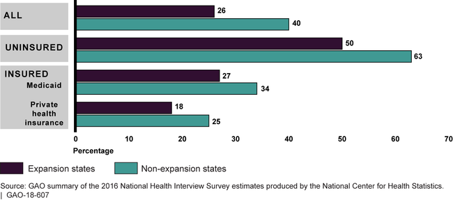 Low-Income Adults Who Reported Having Any Unmet Medical Need in Expansion and Non-Expansion States and by Insurance Status, 2016