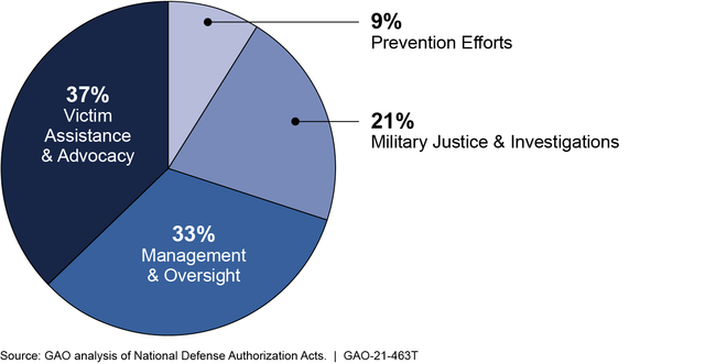 Categories of 249 Sexual Assault Prevention and Response Statutory Requirements in the National Defense Authorization Acts, Fiscal Years 2004-2019
