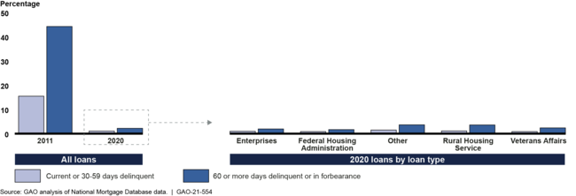 Figure 1: Estimated Percentage of Single Family Mortgages in Tolerance by Loan Type (Jan 2020 - Feb 2021)
