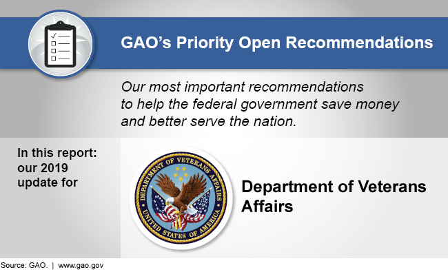 Graphic showing that this report discusses GAO's 2019 priority recommendations for the Department of Veterans Affairs