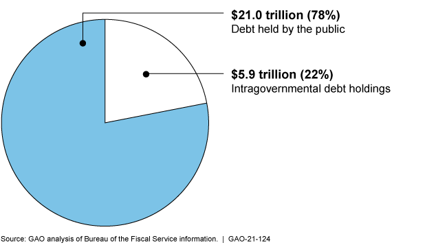 Pie chart showing $21 trillion or 78% of the federal debt is held by the public.