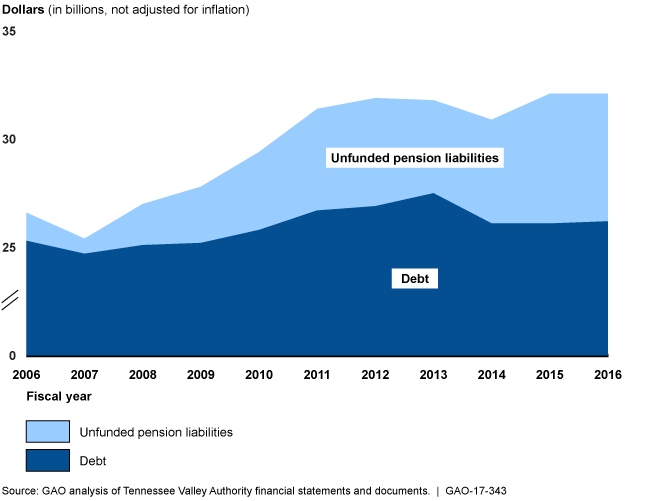 Figure illustrates TVA's debt and growing unfunded pension liabilities.