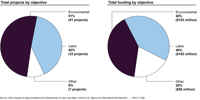2 pie charts of capacity-building projects funded by the U.S., by project type and funding amount.