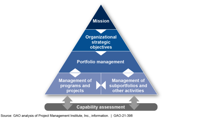 Relationship between Capability Assessment and Portfolio Management