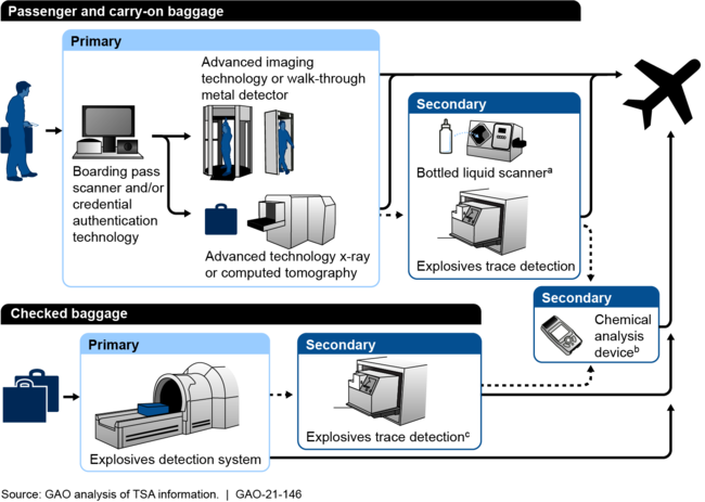 Examples of Transportation Security Administration (TSA) Security-Related Technologies