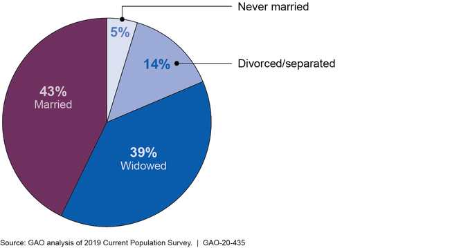 Women Age 70 and Over by Marital Status