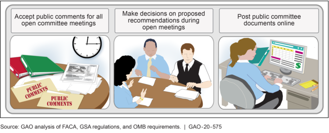 Selected Requirements for Advisory Committees Covered under the Federal Advisory Committee Act (FACA)