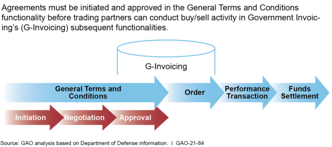 General Terms and Conditions Agreement Process in Government Invoicing