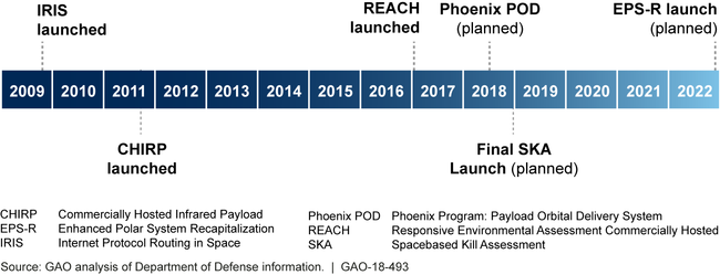 DOD Hosted Payload Missions from 2009 to 2022