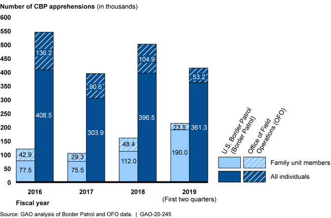 U.S. Customs and Border Protection's (CBP) Number of Southwest Border Apprehensions and Family Unit Member Apprehensions, Fiscal Year 2016 through the Second Quarter of Fiscal Year 2019