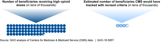 CMS Estimates of 2015 Part D Beneficiaries with High Opioid Doses and Those Who Would Have Met Revised Overutilization Monitoring Criteria