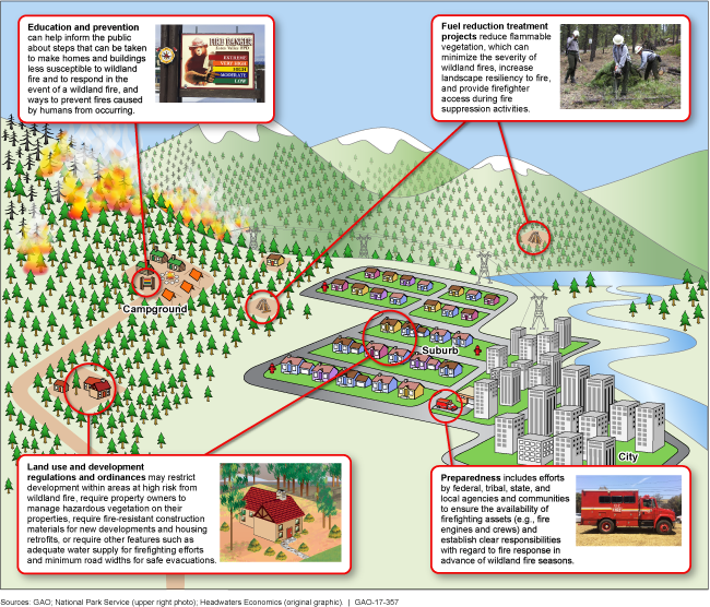 A graphic that shows the types of actions that can reduce the risk of wildland fires.