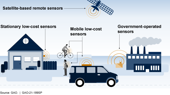 Graphic showing the locations of various of sensors from a satellite in space to an individual's mobile device on the ground.
