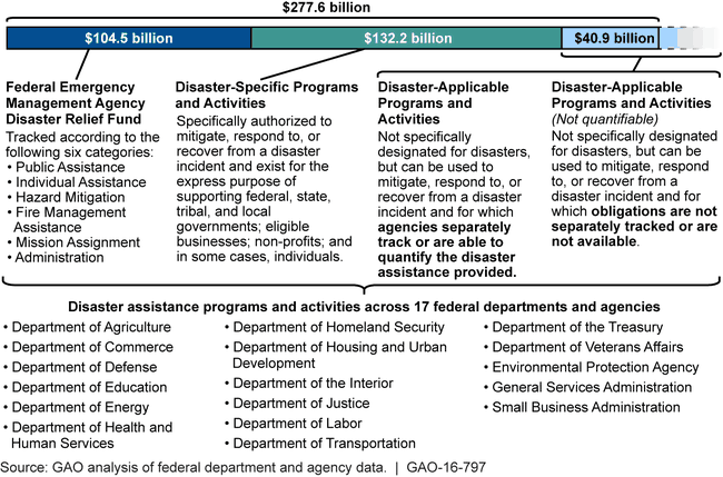 Federal Disaster Assistance Obligations during Fiscal Years 2005 through 2014