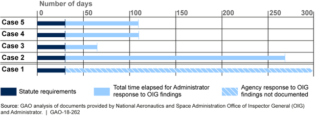 Figure: Timeline for NASA Administrator's Response for 5 Investigated Reprisal Cases Subject to Statutory 30-Day Final Determination from 2008 through June 2017