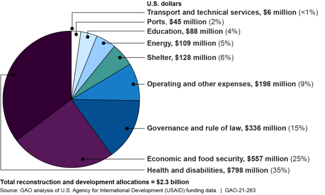 USAID's Total Allocations for Reconstruction and Development in Haiti from Fiscal Years 2010–2020 Appropriations, by Assistance Sector