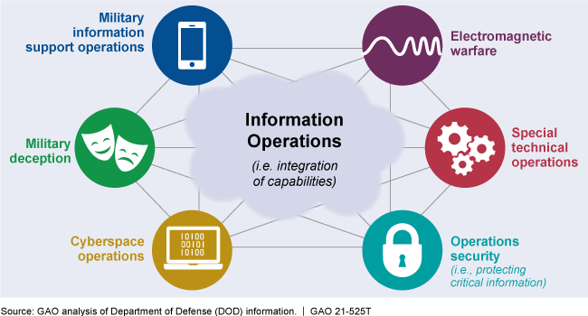 graphic showing various military operations that can be used in information operations