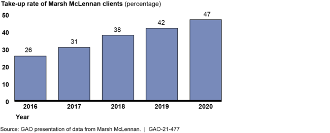 Cyber Insurance Take-up Rates for a Selected Large Broker's Clients, 2016–2020