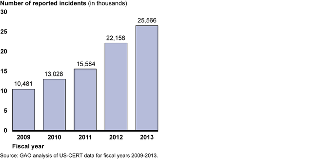 Information Security Incidents Involving PII, Fiscal Years 2009 – 2013