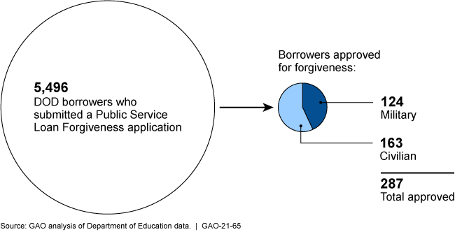 Graphic showing 5,496 DOD borrowers applied for the Public Service Loan Forgiveness program but only 287 were approved.