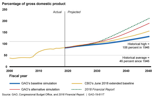 Debt is projected to increase as a share of gross domestic product according to projections by GAO and others.