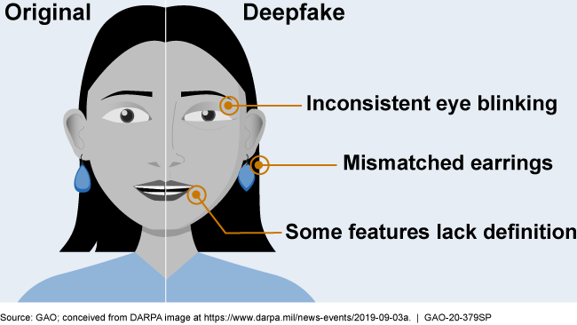 Illustration showing errors in inconsistent eye blinking, mismatched earrings, and features lacking definition