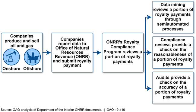 The Process for Producing, Selling, and Paying Royalties for Oil and Gas on Leased Federal Lands