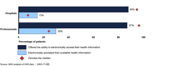 Bar chart showing few patients with access to their electronic health records actually access them.