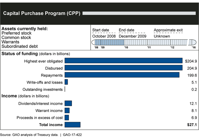 Status of the Capital Purchase Program, as of December 31, 2016