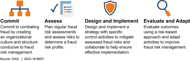 Fraud Risk Framework's Components