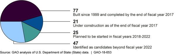 Status of State's Capital Security Construction Program for New Embassies and Consulates