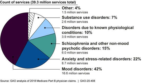 Number of Behavioral Health Services Accessed by Medicare Beneficiaries, by Diagnosis Group, 2018