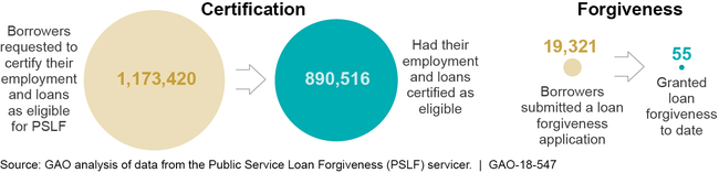 PSLF Certification Requests and Forgiveness Applications, as of April 2018