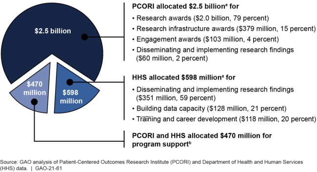 PCORI and HHS Allocations for Comparative Clinical Effectiveness Research (CER) Activities, Fiscal Years 2010 through 2019