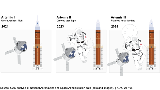 Graphic showing 2021 uncrewed test flight, 2023 crewed test flight, and 2024 planned lunar landing.