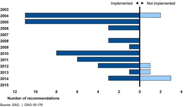 Status of GAO Recommendations Relating to Security-Related Technology, Fiscal Year 2003 through July 2015