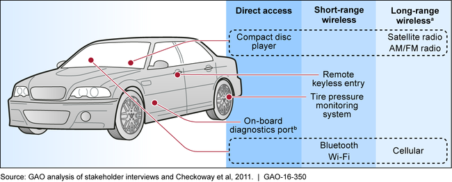 Key Vehicle Interfaces That Could Be Exploited in a Vehicle Cyberattack