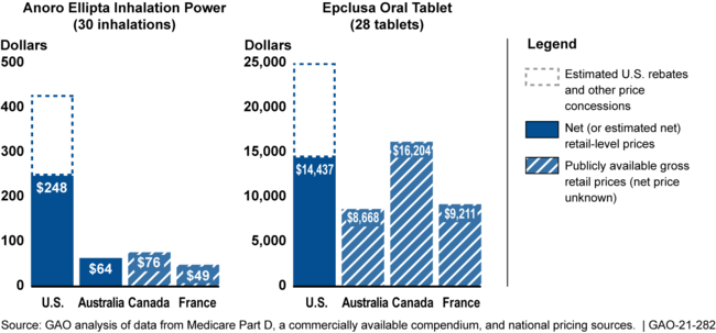 Estimated U.S. Net Prices and Selected Comparison Countries' Gross Prices at the Retail Level for Two Selected Drugs and Package Sizes, 2020