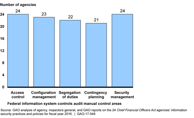 The 24 CFO Act Agencies with Information Security Weaknesses in the Major Information System Control Categories, Fiscal Year 2016